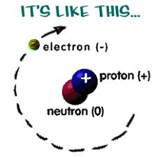 atom的图片释义。 如果您认为该图片不合适,可以上传新图片来帮助我们改进