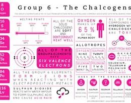 chalcogen的图片释义。 如果您认为该图片不合适,可以上传新图片来帮助我们改进